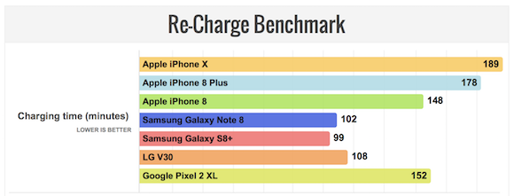 iPhone X 充電所要時間