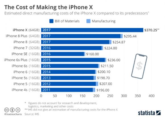 iphone4s iphone x コスト 推移 部品