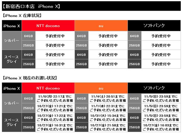 iPhone X 在庫 入荷 調査