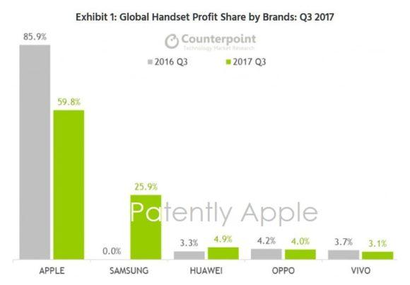 2017年第3四半期 q3 スマートフォン 利益別 シェア counterpoint