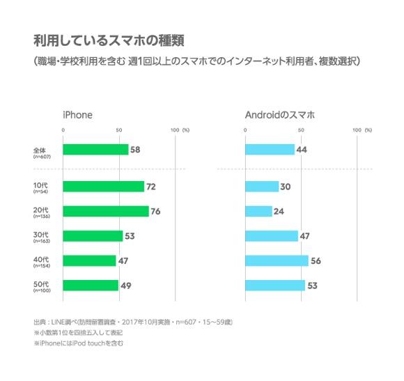 LINE インターネットの利用環境 定点調査(2017年下期)