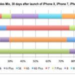 iphone x 比較 売り上げ