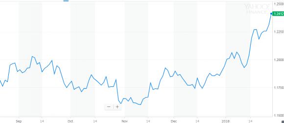 EUR USD チャート