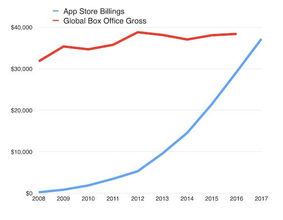 AppStore 映画販売額 比較