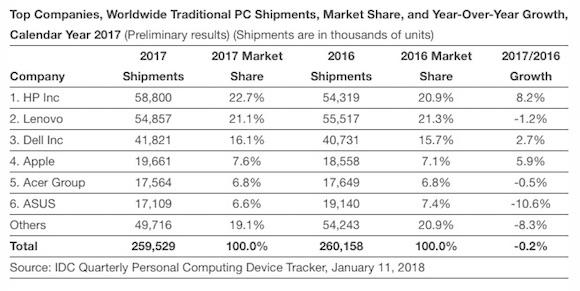 IDC 2017 PC出荷台数