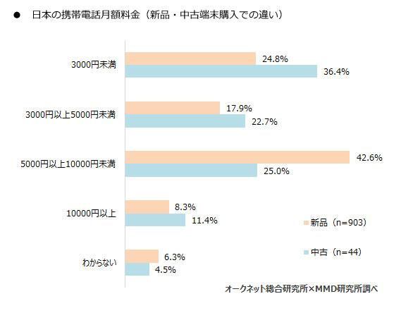日本の携帯電話料金