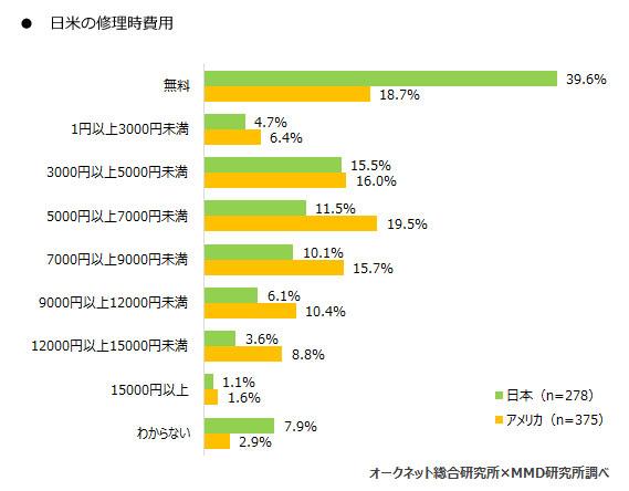 日米の修理費用