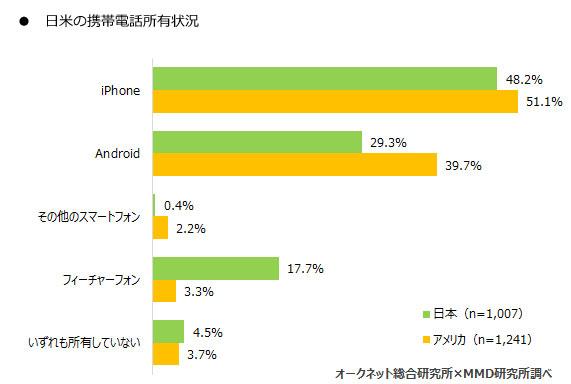 日米の携帯電話所有状況
