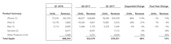 Apple 2018年第1四半期(2017年10‐12月)決算