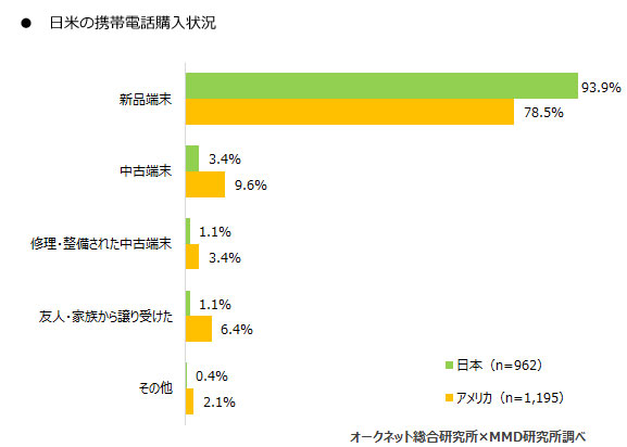 日米の携帯電話購入状況