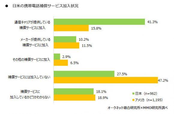 日米の携帯電話補償サービス加入状況
