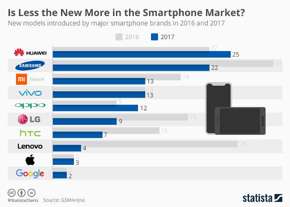 スマートフォン市場