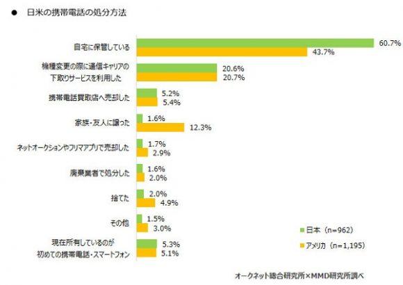 日米の携帯電話の処分方法