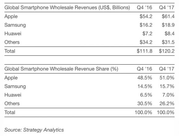 strategy-analytics-4q17-smartphone-revenue