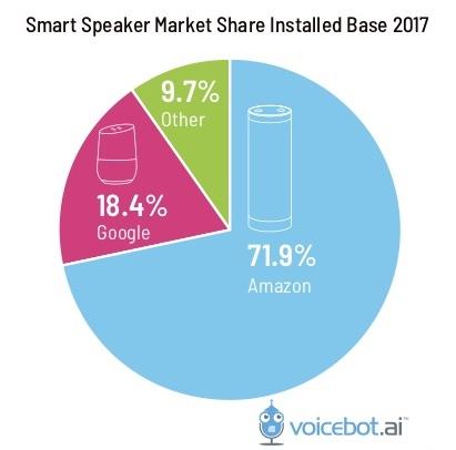 スマートスピーカー調査 アメリカ Voicebot 2018年3月