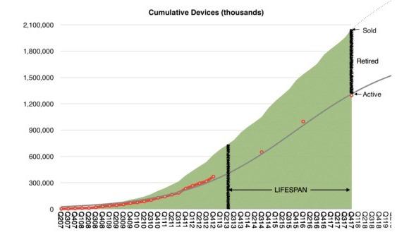 apple製品 平均寿命