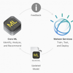 Apple IBM Watson Core ML
