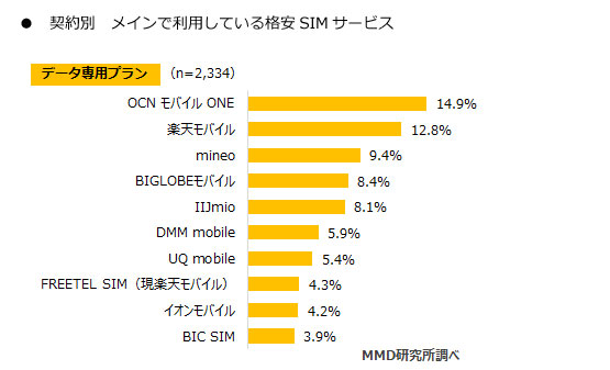 MMD研究所 「2018年3月格安SIMサービスの利用動向調査」