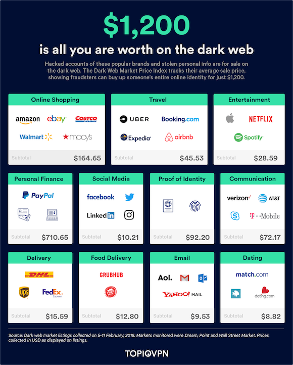 ダークウェブでのアカウント取引価格
