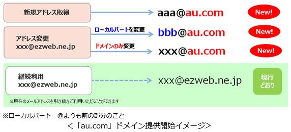 新メールドメイン「au.com」について