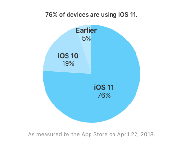 iOS11 シェア