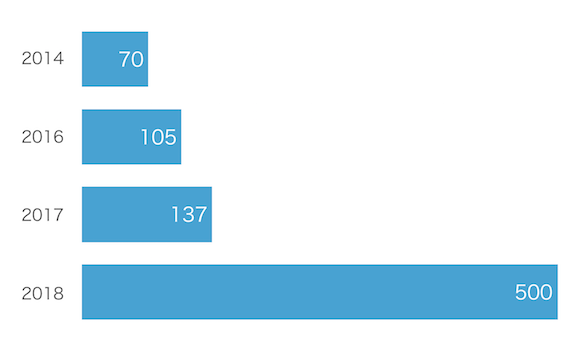 Podcasts グラフ
