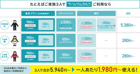 パック ドコモ シェア ドコモの「シェアパック」、回線ごとに上限容量を設定可能に 9月1日から