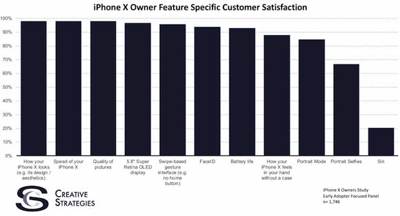 iPhone X 満足度 tech.pinions