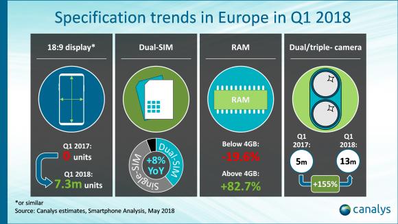 ヨーロッパ 2018 Q1 スマートフォン 市場
