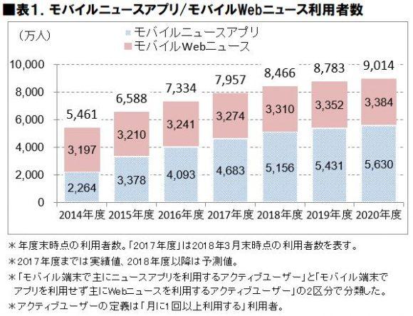 モバイルニュースアプリの利用者数推移