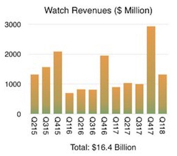 Apple Watch 販売 Horace Dediu