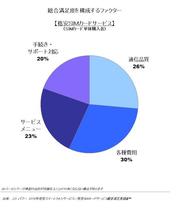 J.D.Power Japan 「2018年格安スマートフォンサービス/格安SIMカードサービス顧客満足度調査」