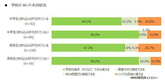 「2018年4月 中高生の学校のIT利用状況調査」 MMD研究所