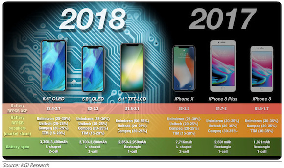 2018年 iPhone AppleInsider KGI