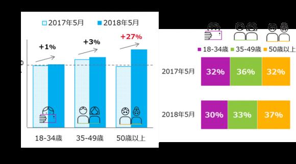 年代別スマートフォンの利用者人数と構成比