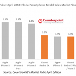 Counterpoint april smartphone