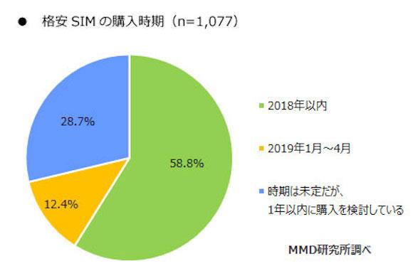 MMD研究所 「大手3キャリアユーザーの格安SIM検討サービス調査」