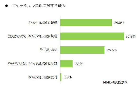 MMD研究所 「2018年5月 モバイル決済利用者・未利用者比較調査」