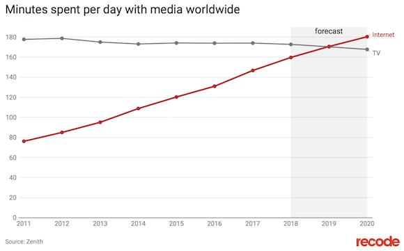 世界のメディア接触時間 Recode