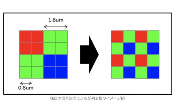 配列変換のイメージ図