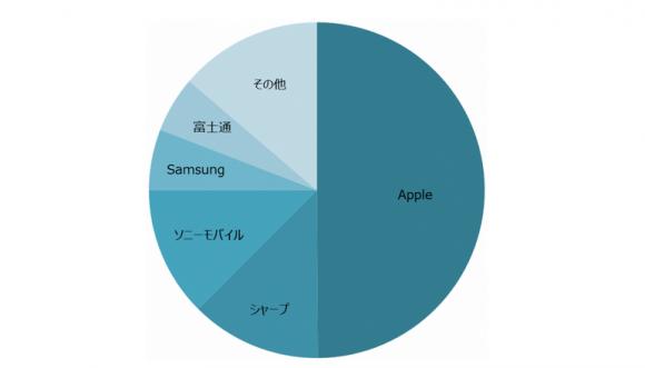 2017年 日本 国内 スマートフォン シェア