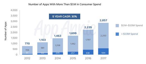 AppAnnie App Store10周年データ
