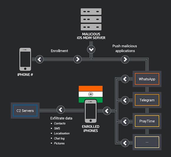 Cisco Talos iPhone インド 標的型攻撃 MDM