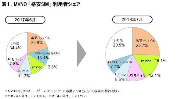 ICT総研 「2018年MVNO格安SIMの市場動向調査」 格安SIM シェア