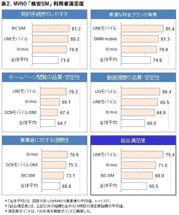 ICT総研 「2018年MVNO格安SIMの市場動向調査」 格安SIM 満足度