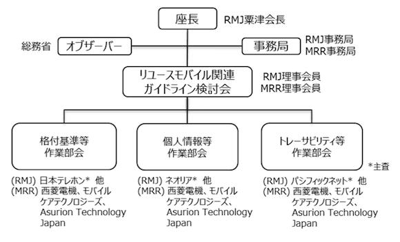 リユースモバイル関連ガイドライン検討会