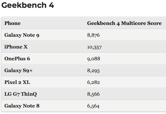 Galaxy Note 9 ベンチマーク Tom's Guide