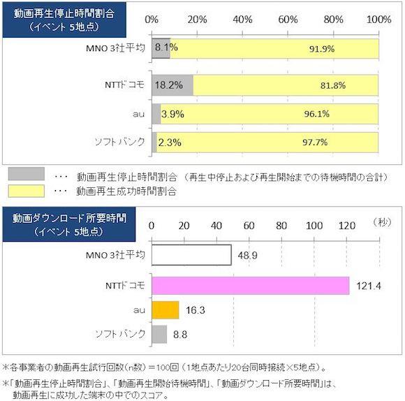 2018年8月 混雑環境におけるスマートフォン動画視聴品質調査 ICT総研