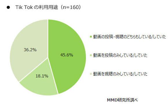 「Tik Tokに関する調査」 MMD研究所