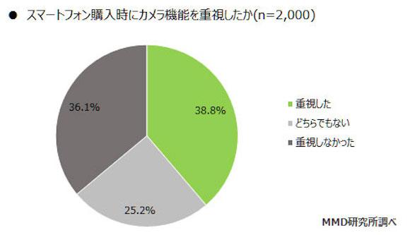MMD研究所 「スマートフォンカメラの利用に関する調査」